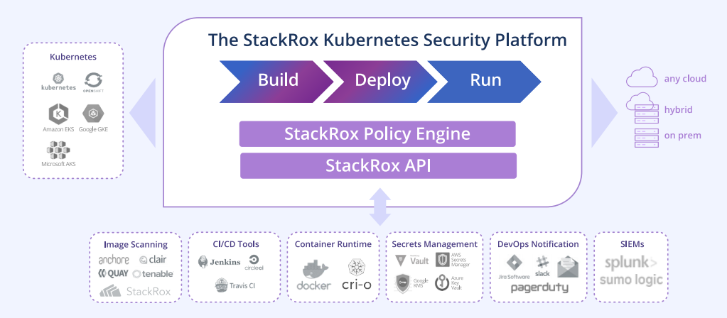 StackRox Kubernetes-Native Security Platform, StackRox Hybrid ve Multi-Cloud ortamlar